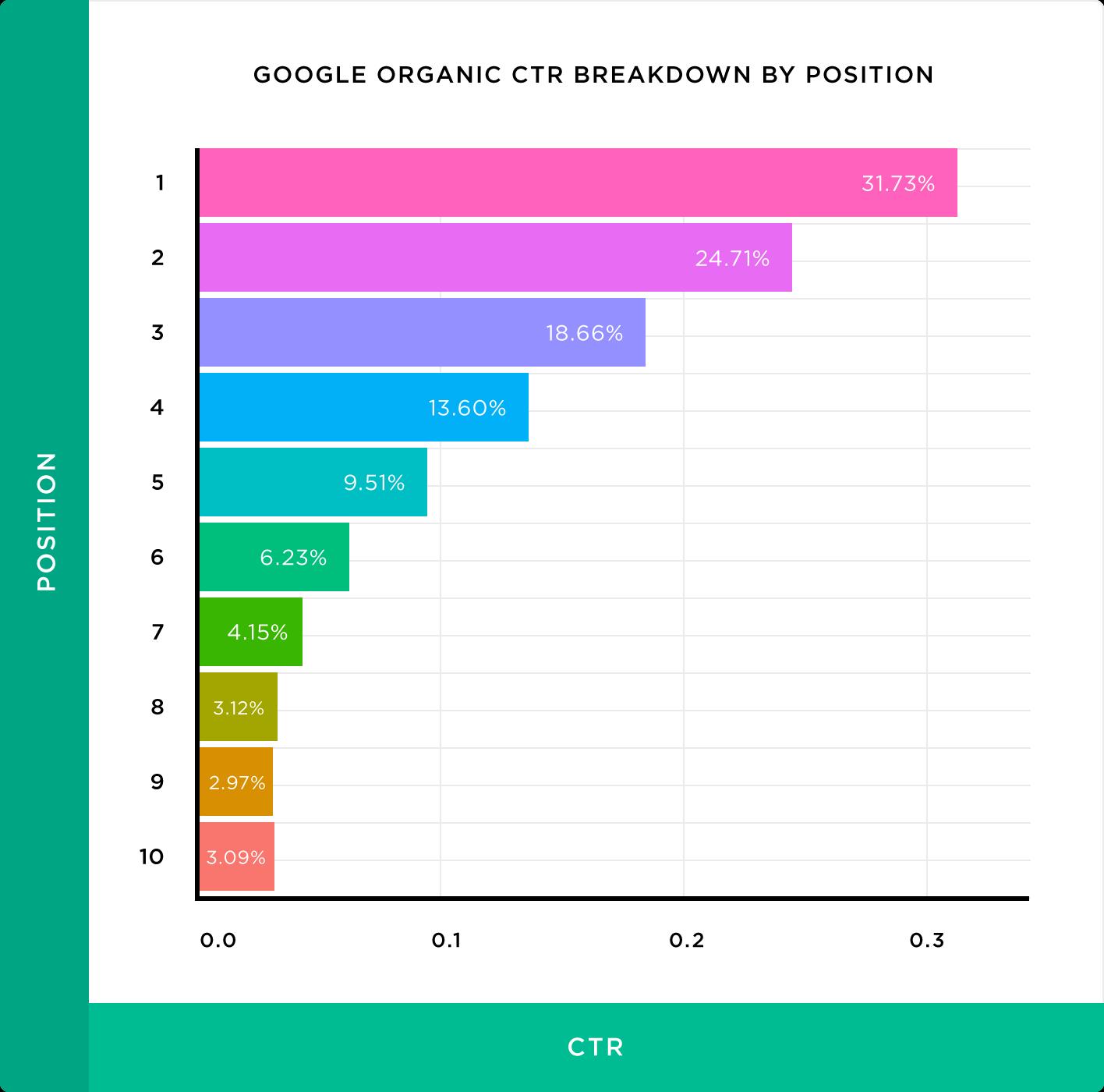 Mangools Keyword Ergebnisse